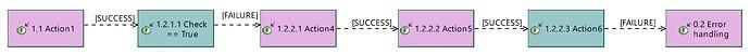 LFCD FunctionalChain for BT
