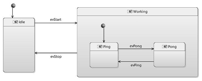 MSM PinPongStatemachine