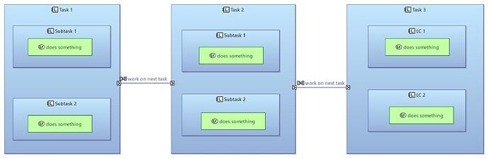 LAB Development of a Software